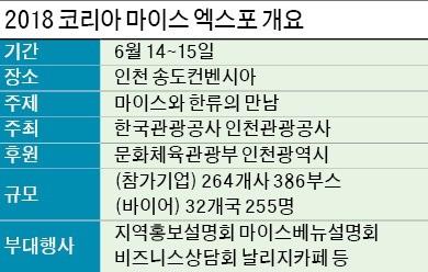 마이스와 한류의 만남… '2018 코리아 마이스 엑스포' 14일 개막