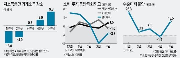 """'국민 지지 받았다'며 소득주도성장 강화?… """"경제 더 어려워질 것"""""""