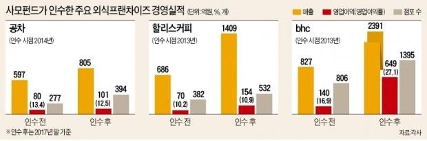 """사모펀드 프랜차이즈 경영 논란, """"체질개선"""" vs """"점주 쥐어짜기"""""""