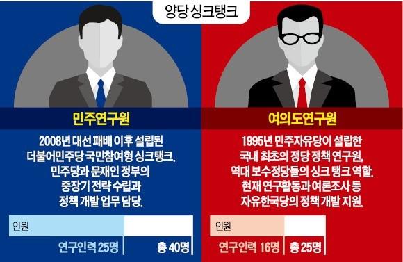 무너진 보수 싱크탱크… 여의도硏, 여론조사 기관으로 전락
