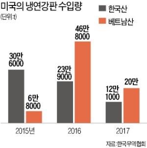 """""""한국산 철강, 베트남 거쳐 우회 수입""""… 美 철강업체, 상무부에 제소"""