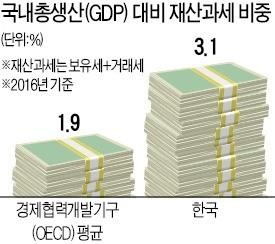 한국, 보유세 낮다?… 거래세 따지면 OECD보다 稅부담 높아