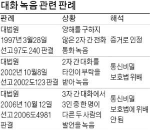 아동학대 증거 '몰래 녹음'… 부모가 해도 한국은 불법, 美선 합법