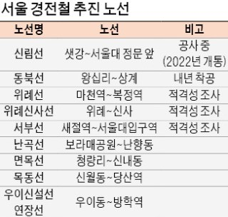 """서울시 """"지지부진 강북경전철 재정사업 전환… 속도 높이겠다"""""""