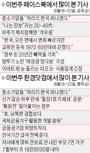 """[클릭! 한경] """"기업 죽이는 정책 누가 버틸까""""… 네티즌들 中企 아우성에 '공감'"""