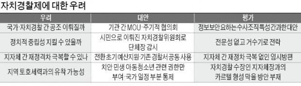"""자치경찰제… """"편파수사 많을 것"""" 우려 목소리"""