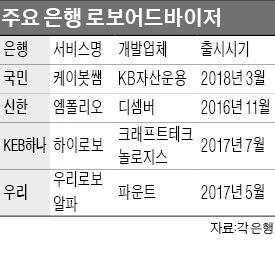 """""""퇴직연금·WM시장 잡아라""""… 시중은행 로보어드바이저 전쟁"""