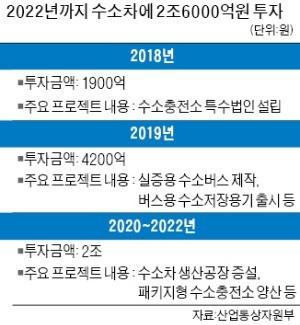 정부·기업 '수소車 2조6000억 동맹'