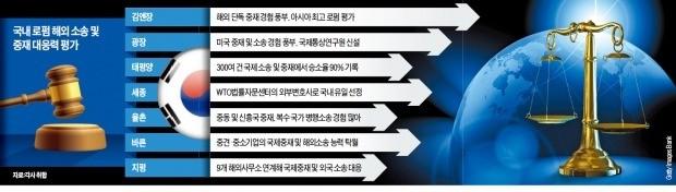 [Law & Biz] 해외 소송·중재도 국내 로펌 두각… 일감 몰아주는 기업들