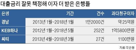 경남銀, 부당 대출금리 1만2천건… '고의 조작' 의혹