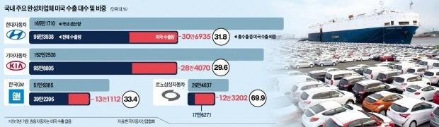 현대·기아차 59만대 수출 막히고, 르노삼성 생산량 '반토막' 날 판