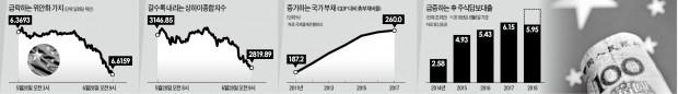 """中 국가 싱크탱크, 금융시장 '패닉' 경고… """"모든 수단 동원하라"""""""