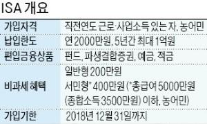 [마켓인사이트] '국민 만능통장'으로 재탄생할까… 소득 없어도 ISA 가입 허용 추진