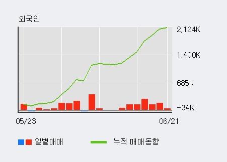 [한경로보뉴스] 'DB하이텍' 5% 이상 상승, 외국인 7일 연속 순매수(96.1만주)