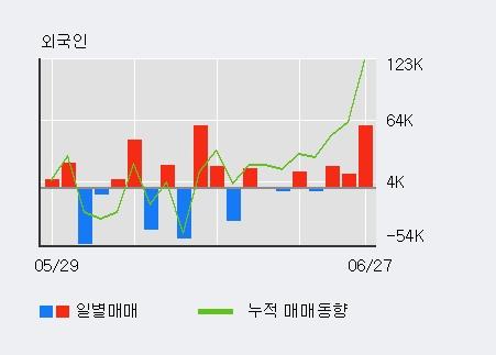 [한경로보뉴스] '경농' 20% 이상 상승, 전일 외국인 대량 순매수