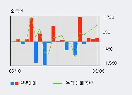 [한경로보뉴스] '동부건설우' 5% 이상 상승, 주가 반등으로 5일 이평선 넘어섬, 단기 이평선 역배열 구간