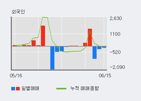 [한경로보뉴스] '신원우' 5% 이상 상승, 이 시간 매수 창구 상위 - 삼성증권, 키움증권 등