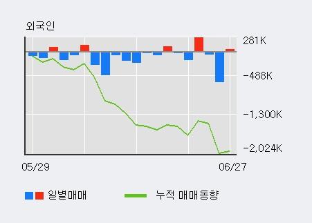 [한경로보뉴스] '에이엔피' 5% 이상 상승, 전일 외국인 대량 순매도