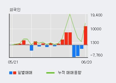 [한경로보뉴스] '신풍제약우' 5% 이상 상승, 전형적인 상승세, 단기·중기 이평선 정배열