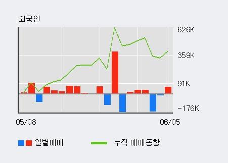 [한경로보뉴스] '한국선재' 5% 이상 상승, 전일 외국인 대량 순매수