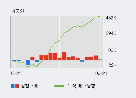 [한경로보뉴스] '카카오' 5% 이상 상승, 최근 3일간 외국인 대량 순매수