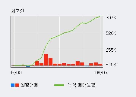 [한경로보뉴스] '한양이엔지' 5% 이상 상승, 전일 외국인 대량 순매수