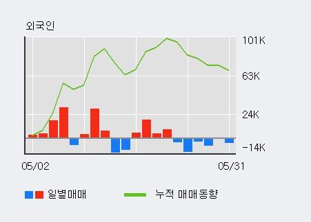 [한경로보뉴스] '코텍' 52주 신고가 경신, 기관 6일 연속 순매수(11.7만주)