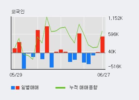 [한경로보뉴스] '브레인콘텐츠' 52주 신고가 경신, 전일 외국인 대량 순매수