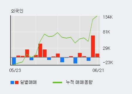[한경로보뉴스] '인피니트헬스케어' 5% 이상 상승, 전일 외국인 대량 순매수
