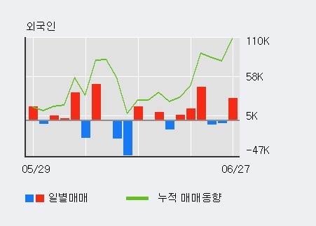 [한경로보뉴스] '화신테크' 5% 이상 상승, 전일 외국인 대량 순매수