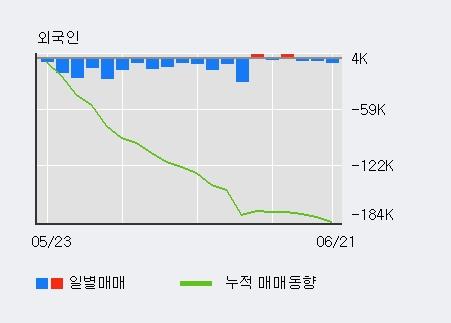 [한경로보뉴스] 'HDC현대EP' 5% 이상 상승, 최근 5일간 기관 대량 순매수