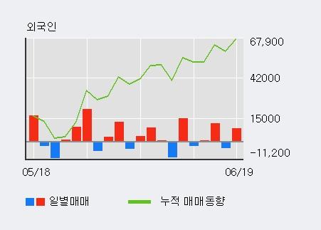 [한경로보뉴스] '엘디티' 5% 이상 상승, 기관 5일 연속 순매수(4,203주)