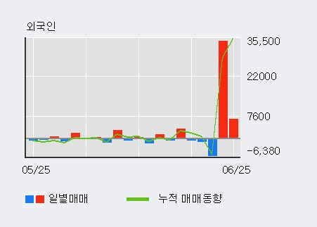 [한경로보뉴스] '네이블' 5% 이상 상승, 최근 3일간 외국인 대량 순매수