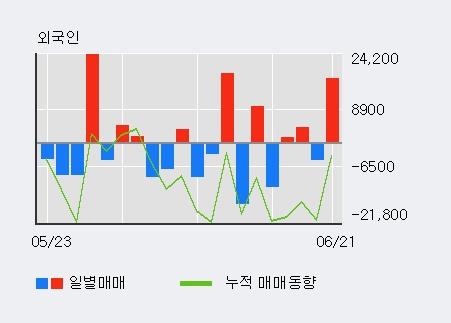 [한경로보뉴스] '배럴' 52주 신고가 경신, 전일 기관 대량 순매수