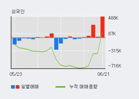 [한경로보뉴스] '골든센츄리' 5% 이상 상승, 개장 직후 비교적 거래 활발, 전일 36% 수준