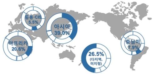 내년 ODA 예산 3조4922억원… 개도국 자립기반 마련 집중