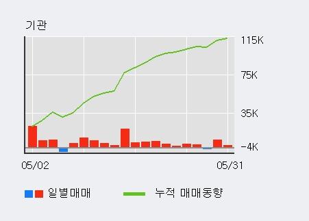 [한경로보뉴스] '삼양홀딩스' 5% 이상 상승, 외국인 5일 연속 순매수(2.8만주)