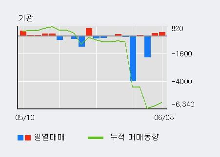 [한경로보뉴스] '한화케미칼우' 5% 이상 상승, 전형적인 상승세, 단기·중기 이평선 정배열