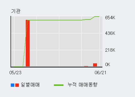 [한경로보뉴스] '버추얼텍' 5% 이상 상승, 주가 20일 이평선 상회, 단기·중기 이평선 역배열