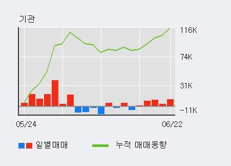[한경로보뉴스] '케이아이엔엑스' 52주 신고가 경신, 기관 4일 연속 순매수(2.2만주)