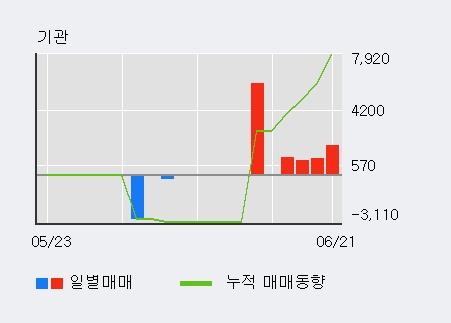 [한경로보뉴스] '칩스앤미디어' 5% 이상 상승, 전일 외국인 대량 순매도
