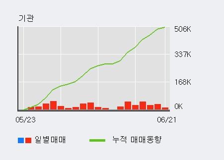 [한경로보뉴스] '테스나' 5% 이상 상승, 외국인, 기관 각각 4일, 7일 연속 순매수