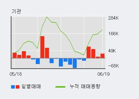 [한경로보뉴스] '스튜디오드래곤' 52주 신고가 경신, 최근 3일간 기관 대량 순매수