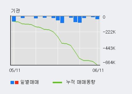 [한경로보뉴스] '한국제7호스팩' 52주 신고가 경신, 하나금융 매수 창구 상위에 랭킹