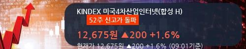 [한경로보뉴스] 'KINDEX 미국4차산업인터넷(합성 H)' 52주 신고가 경신, 이 시간 매수 창구 상위 - 삼성증권
