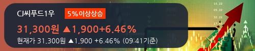 [한경로보뉴스] 'CJ씨푸드1우' 5% 이상 상승, 주가 상승세, 단기 이평선 역배열 구간