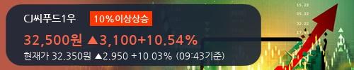 [한경로보뉴스] 'CJ씨푸드1우' 10% 이상 상승, 키움증권, 신한투자 등 매수 창구 상위에 랭킹