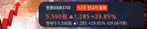 [한경로보뉴스] '원풍' 52주 신고가 경신, 개장 직후 전일 거래량 돌파. 전일 500% 초과 수준