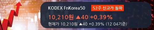 [한경로보뉴스] 'KODEX FnKorea50' 52주 신고가 경신, 주가 상승세, 단기 이평선 역배열 구간