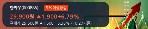 [한경로보뉴스] '한화우' 5% 이상 상승, 이 시간 매수 창구 상위 - 메릴린치, 키움증권 등